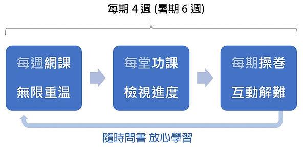 英文補習流程.JPG