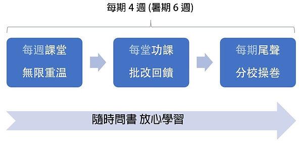 英文網上補習流程.JPG