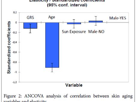 Genetic Signature of Skin Aging: A Pilot Study