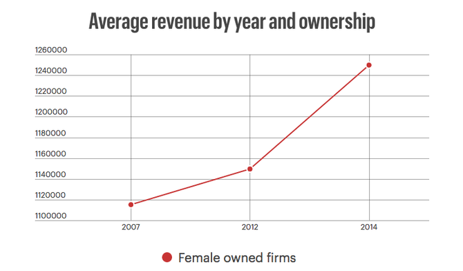 Female Owned Firms