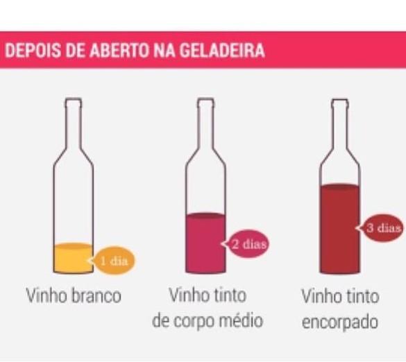 Saiba quanto tempo o vinho depois de aberto pode ficar na geladeira e ainda ser consumido!