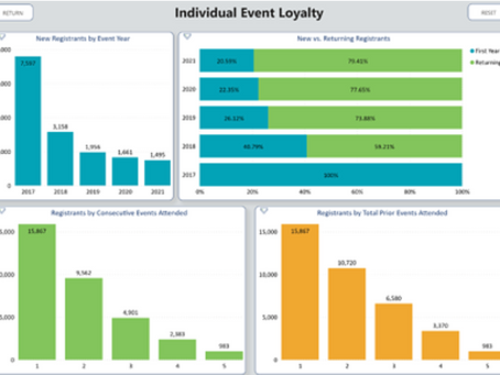 Is Your Association Using Data to Increase Event Revenue?