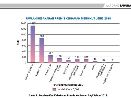 JUMLAH KES KEBAKARAN PREMIS KEDIAMAN DARI TAHUN 2016-2018