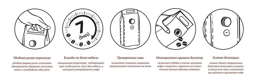 Разработка инфографики для упаковки кофе
