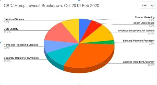CBD/Hemp Lawsuit Breakdown
