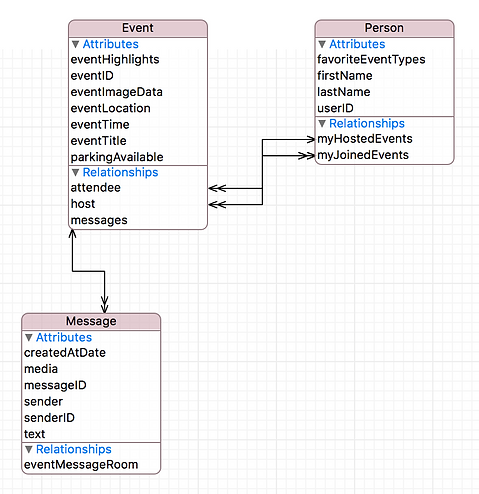 Xcode 8  Core Data in 5 Easy Steps   Latitude iOS   iOS tutorials