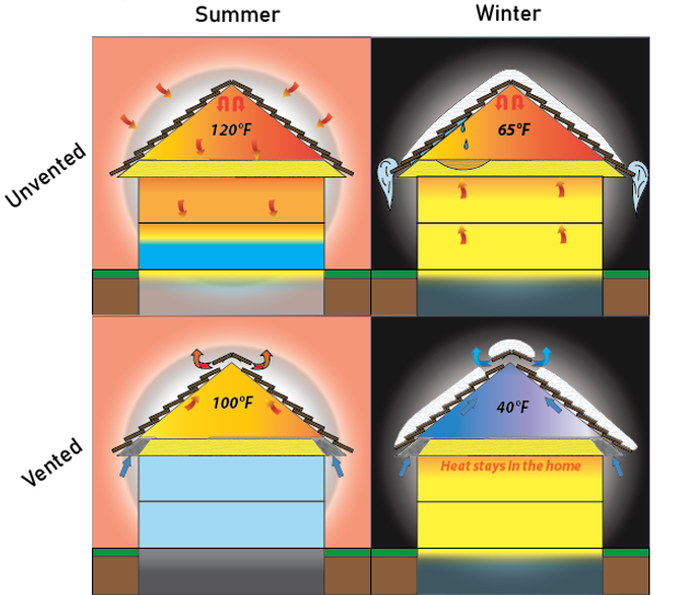 Why Is Attic Ventilation Important