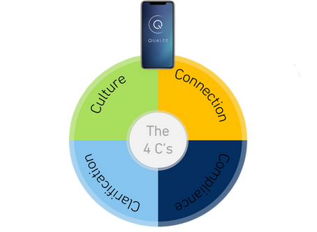 The Four C's of Great Onboarding