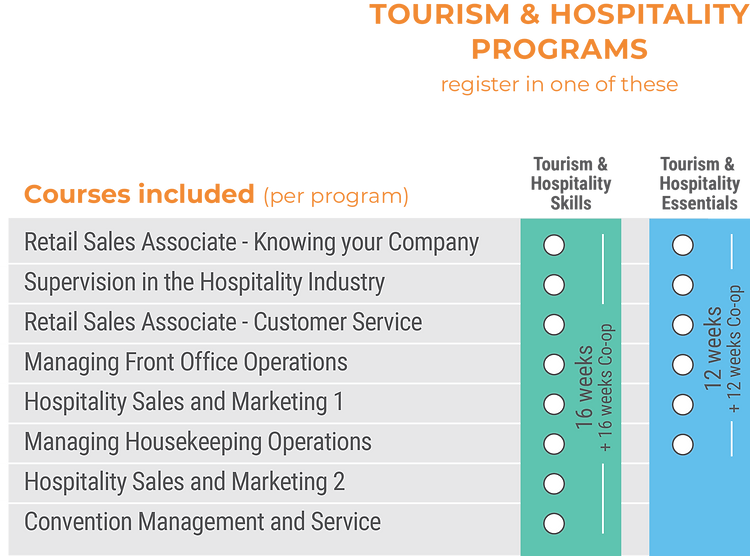 courses-per-program-tourism-hospitality.