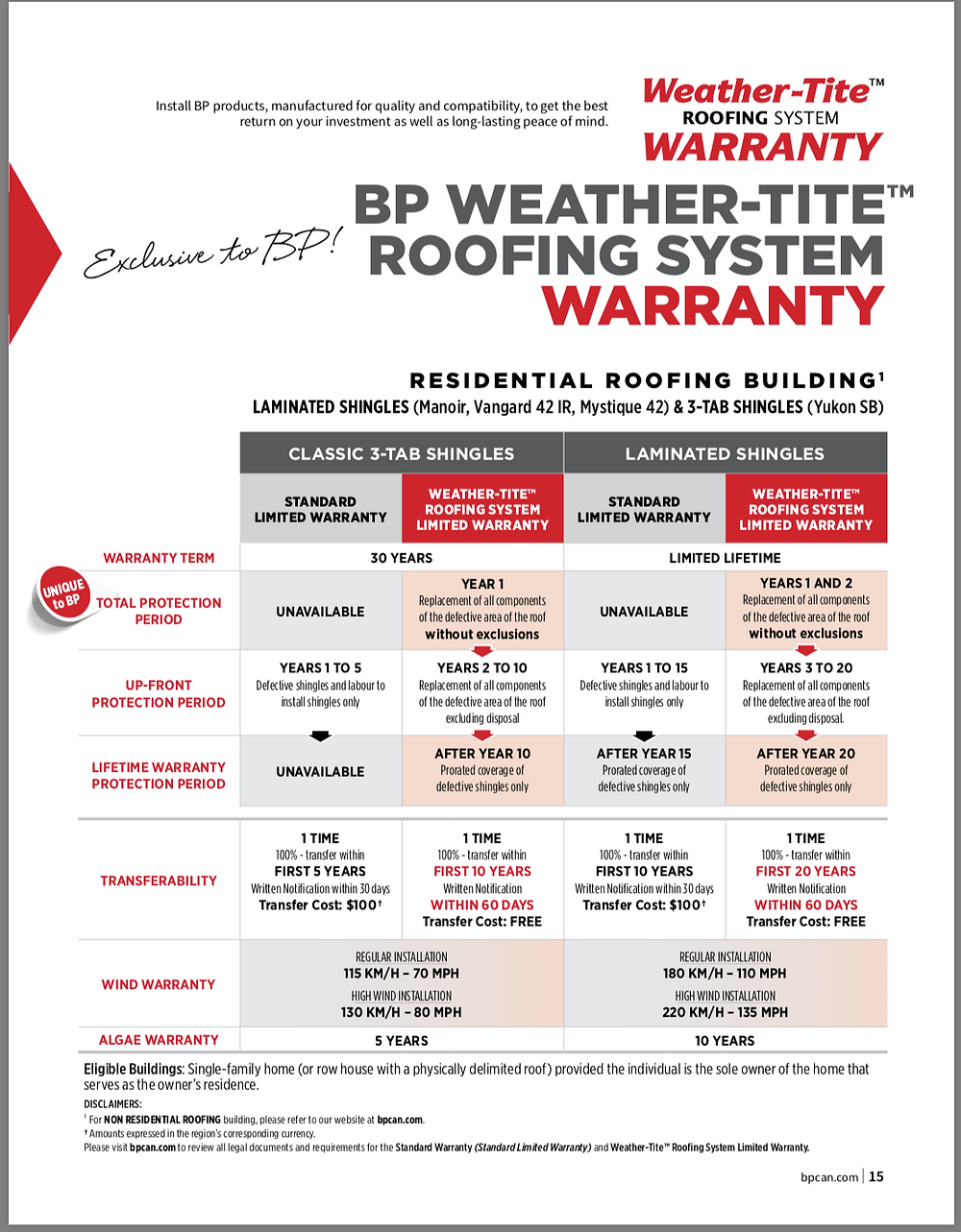 the B.P weather tite roofing system warranty