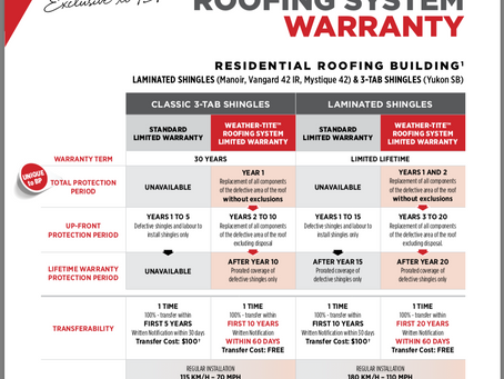 Reason why To chooses B.P Roofing Materals Over The rest.                          BY Rycon Roofing