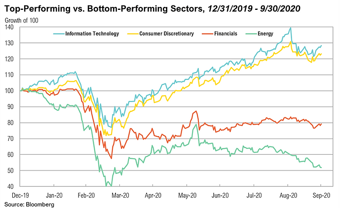 2020 3Q Top sectors.png