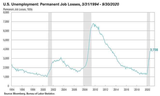 2020 3Q Job Losses.png