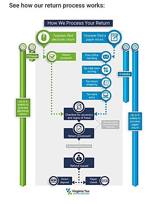 VA Refund Information.jpg