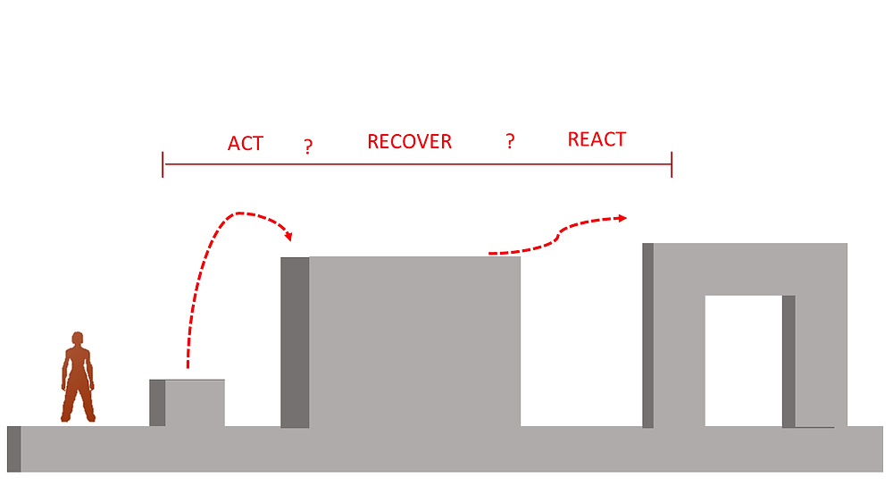 Visual Act Recover React