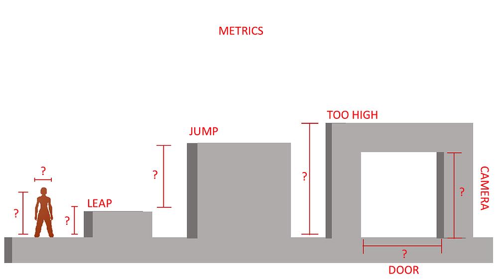 Visual of Metrics