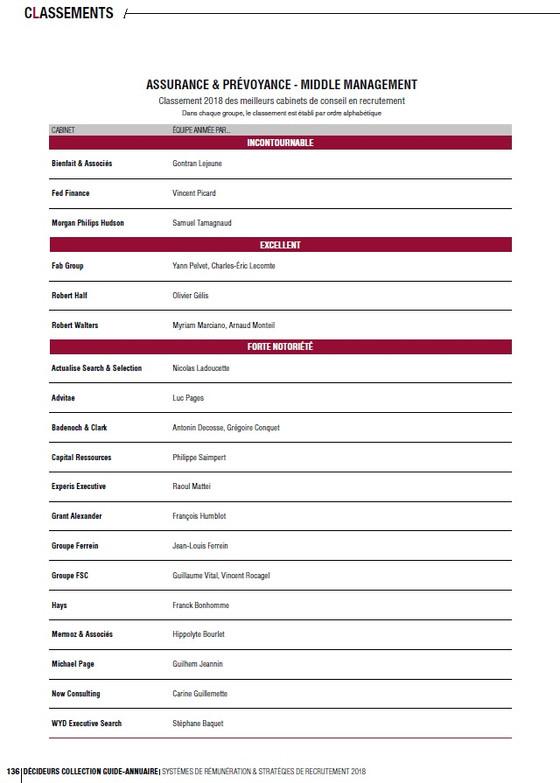 Actualise dans le classement 2018 des meilleurs cabinets de conseil en recrutement, par les Décideur