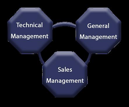 Insurance Broker - Management.png