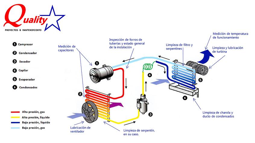 Puntos básicos del mantenimiento a aires acondicionados