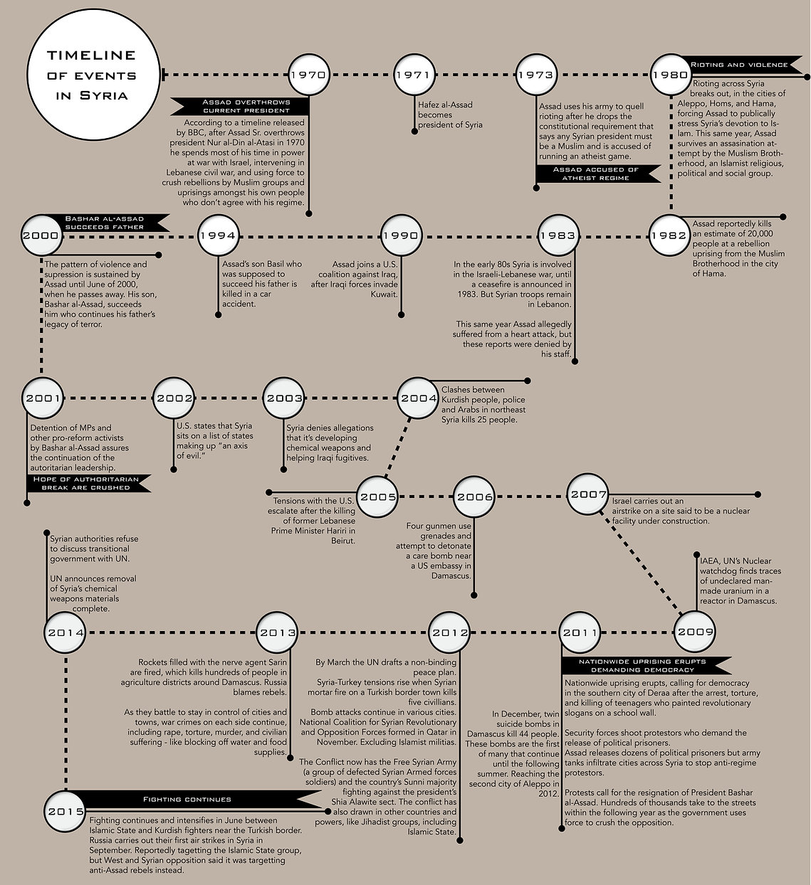 Based on BBC timeline. Syria's line of events since 1970