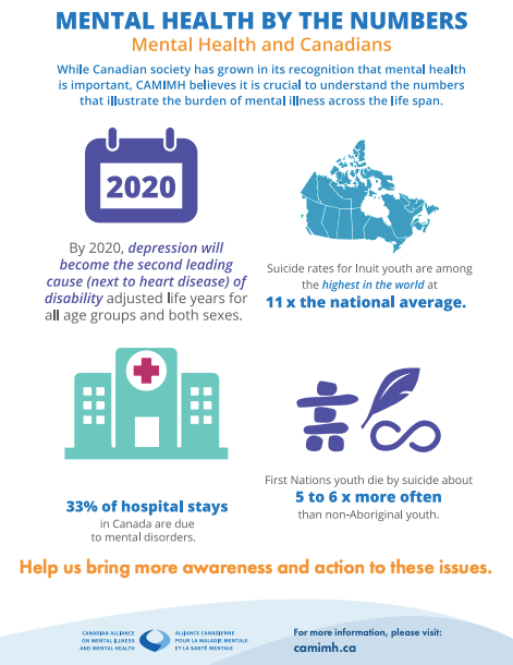 Mental Health by the Numbers. Mental Health and Canadians. While Canadian society has grown in its recognition that mental health is important. CAMIMH believes it is crucial to understand the numbers that illustrate the burden of mental illness across the life span. By 2020, depression will become the second leading cause (next to heart disease) of disability adjusted life years for all age groups and both sexes. Suicide rates for Inuit youth are among the highest in the world at 11 x the national average. 33% of hospital stays in Canada are due to mental disorders. First Nations youth die by suicide about 5 to 6 x more often than non-Aboriginal youth. Help us bring more awareness and action to these issues.