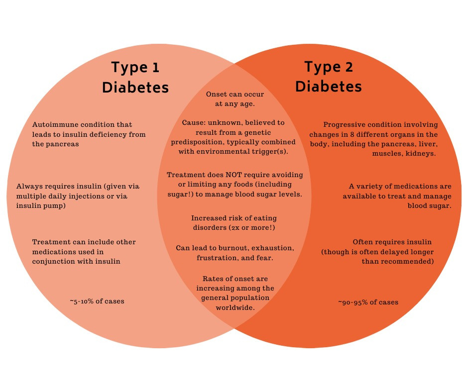 What Venn Diagrams Can Teach Us About Diabetes
