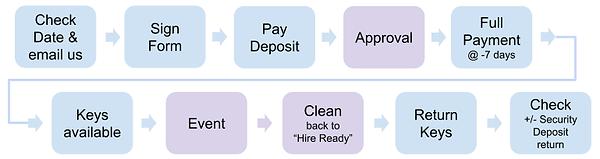 booking-process_1_orig.png