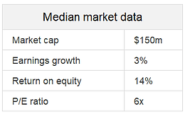 Median market data.png