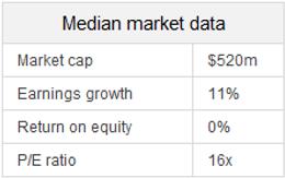 TH median market data.png