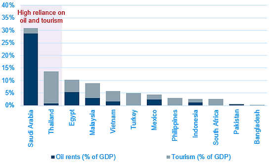 04 Reliance on oil and tourism.PNG