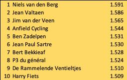 Niels wint de Tourpoule!