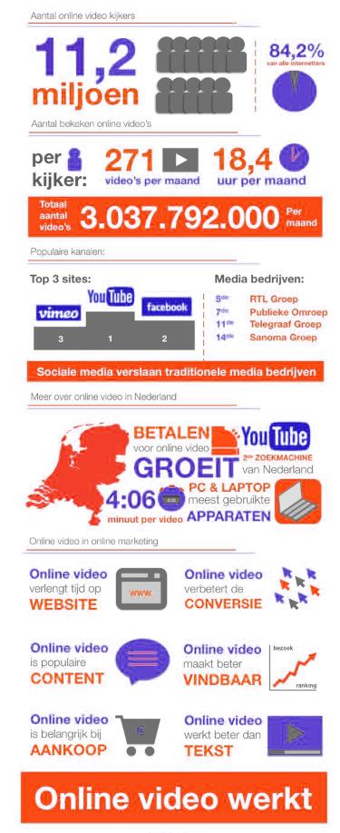 Nog niet overtuigd van het belang van online video in uw marketingmix?