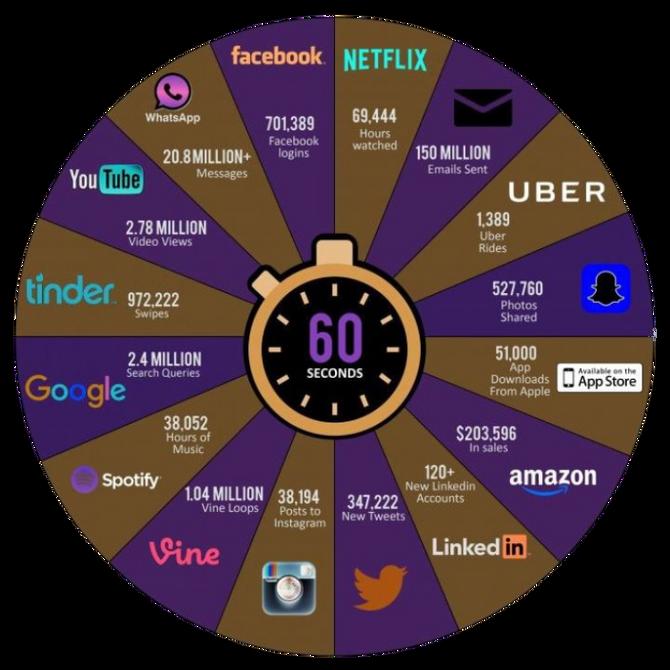 Er was eens een online wereld waarin het 60 seconden stil was ...