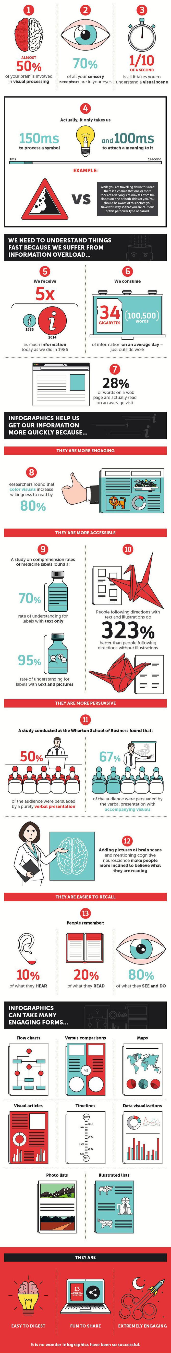 Weet u waarom infographics zo populair zijn? 13 redenen ...
