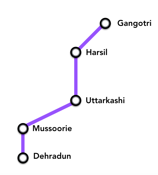 Itinerary to Gangotri