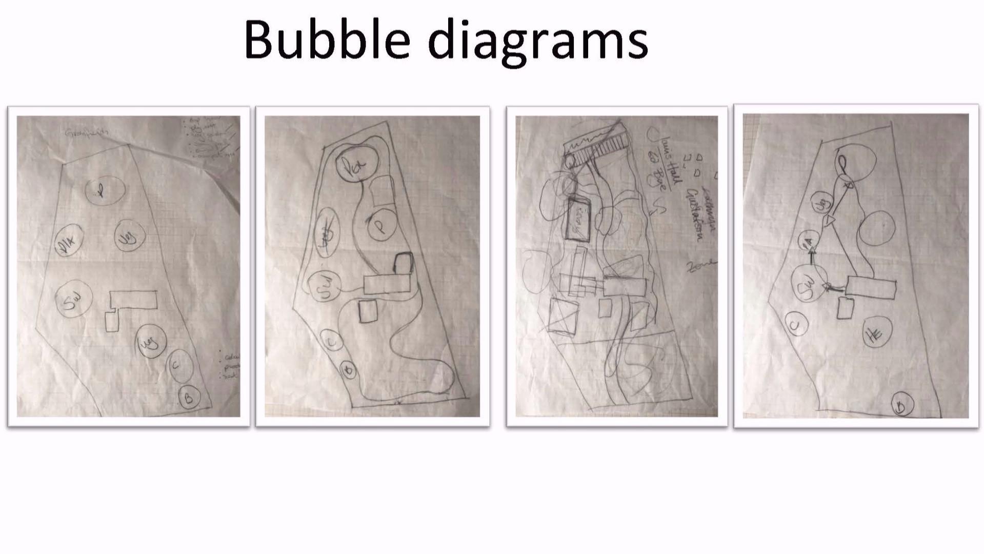 Private property - Chilterns - Bubble Diagrams