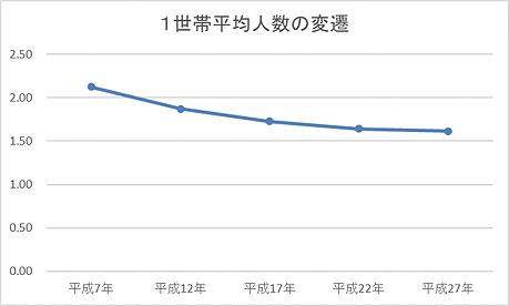 世帯平均人数.png