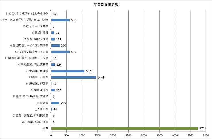 産業別従業員数.png