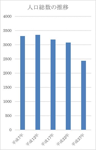 総人口の推移 (2).png