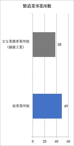 製造業事業所数.png