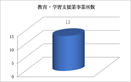 教育施設数 - コピー.png