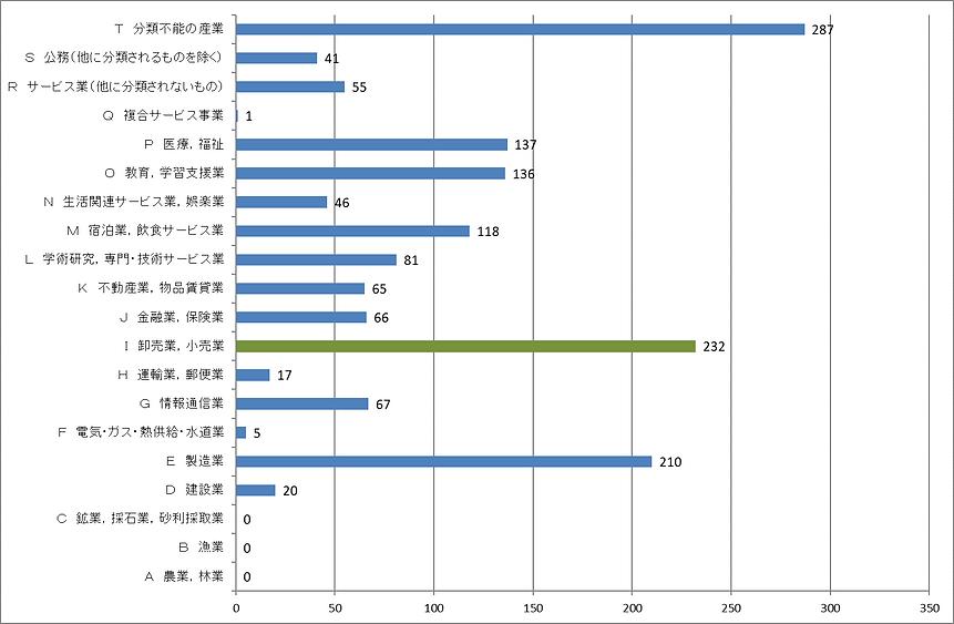 産業別従業者数.png