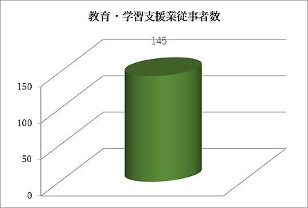 教育従業者数.png