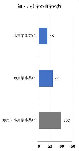 卸小売り業事業所数.png