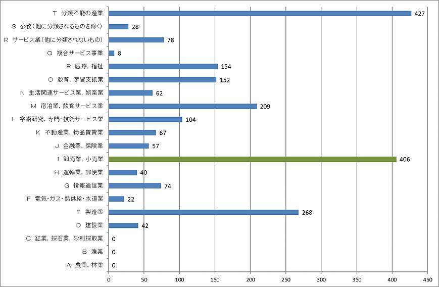 産業別就業者数.png