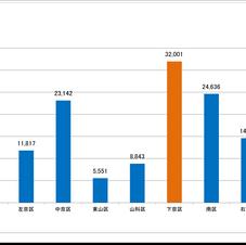 卸売業・小売業の事業所数