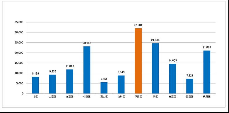 (2)卸売業・小売業の従業者数.png