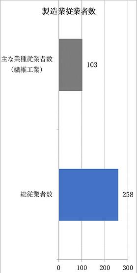 製造業従業者数.png
