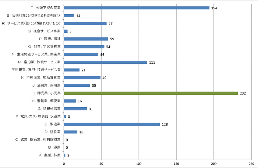 産業別就業者数 - コピー.png