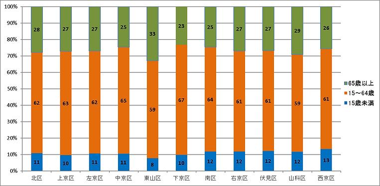年齢階層別人口.png